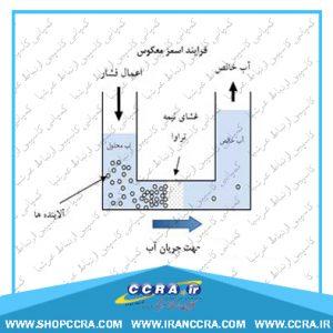 تصفیه آب اسمز معکوس در دستگاه تصفیه آب واتر تک