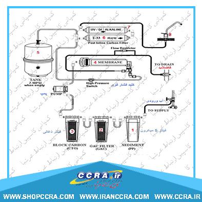 نحوه نصب فیلتر UV دستگاه تصفیه آب خانگی واتر تک