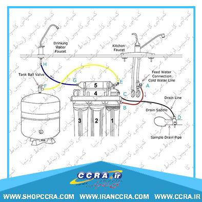 محل قرارگیری مخزن در دستگاه تصفیه آب واترتک