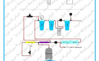 شیر برقی در دستگاه های تصفیه آب خانگی واتر تک